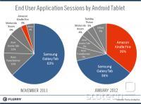 Tržni deleži različnih Android Tablic, novembra oz. januarja.