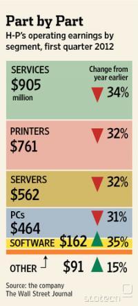 Prihodki posameznih divizij v HP-ju