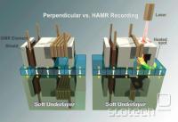 Primerjava pravokotnega (trenutnega) in toplotnega magnetnega zapisa