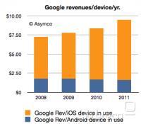 Istočasno veliko več zaslužijo na iPhonih kot na lastnih telefonih, predvsem po zaslugi iskalniškega posla s Safarijem.