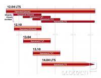 Plan OpenStack