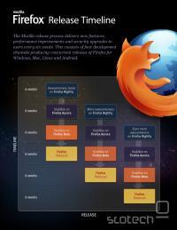 Firefox release timeline