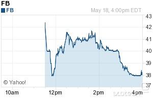 Facebook prvi dan trgovanja: malo gor in malo dol, pa vse skupaj nikamor.