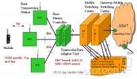 Slika: shema GSM omrežja, vir: http://www.gsmfordummies.com.