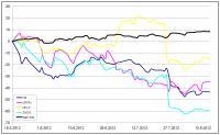 Sprememba vrednosti delnic Facebooka, Zynge, Netflixa in Groupona od 18. maja letos v odstotkih. Indeks S&P je v tem času pridobival.