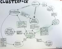 Clusterf*ck: Diagram povezav med akterji afere. Vir slike: boingboing.net