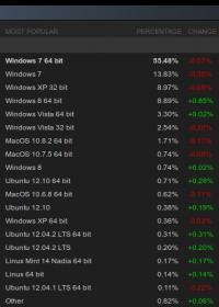 Deleži prodaje po operacijskih sistemih. Med Linux distribucijami daleč prednjači Ubuntu, zanimiv pa je tudi še vedno visok delež XP-ja.