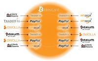 Bitinstant skrbi za hitrejšo pretvorbo denarja v kovančke, ter obratno.