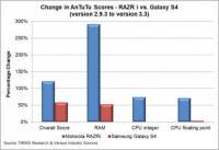 Zakaj? Zadnja verzija AnTuTa je spremenila par stvari ter zato dajala umetno izboljšane rezultate za Intele. RAM test je denimo ignoriral nekatere ukaze, da je imel manj dela.
