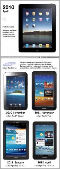 .. in debelejši na starejših, pred iPad Mini izdanih Tabih.