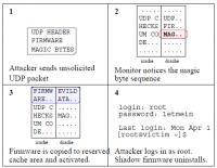 Shema napada z modificiranim IMP procesorjem.