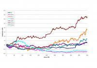 Nekateri IPO-ji so bili odlična priložnost za zaslužek, drugi pa niti ne.