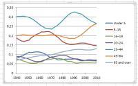 Delez populacije v starostnih skupinah po letih