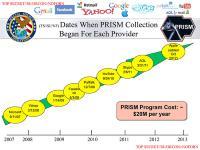 Prism companies