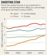 Kitajska je prehitela EU po vlaganju v R&R.