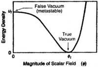 Zgodnje vesolje je bilo v nepravem vakuumu.