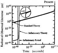 Če se vesolje ni inflacijsko napihovali v zgodnji starosti, ne znamo pojasniti njegove današnje velikosti.
