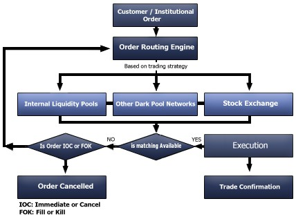 dark pools investment banking Description of dark pools in finance analysis of their harms and benefits to investors and the markets search for: donate about about us staff and examples of broker-dealer pools are credit suisse and ubs investment bank bids trading is a well-known consortium-owned pool.
