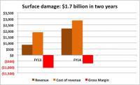Izguba v zadnjih dveh finančnih letih.
