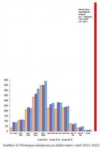 """Če bi slovenska policija prometne podatke (rdeči stolpec) zares uporabljala """"praviloma pri obravnavanju težjih kaznivih dejanj"""", bi bilo število teh ukrepov vsaj primerljivo z letnim številom obsojenih na """"težje"""" kazni (vsaj 3, če ne 5 let zapora, desna stran grafikona). Tako pa zgleda, da jih uporabljajo za bolj ko ne vsako nebagatelno kaznivo dejanje."""