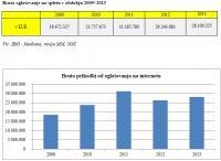 Podatki za Slovenijo
