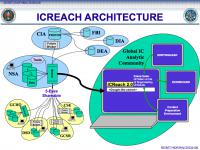 Deležniki v sistemu ICREACH.