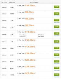 Ceniki AT&T-jevih podatkovnih paketov za iPhone 6.