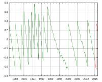 Razlika med UTC in časom po soncu (UT1) se kompenzira s prestopnimi sekundami.