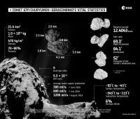 Osebna izkaznica kometa.