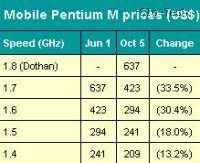 Cene Pentiumov M