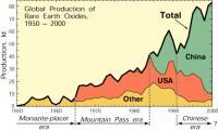 """Do leta 2010 je bilo """"kitajsko obdobje"""" redkih zemelj"""