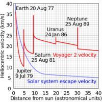 Kako je Voyager 2 pobegnil