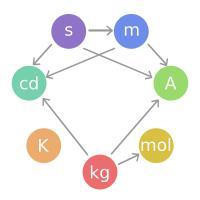 Trenutna izpeljanost definicij osnovnih enot.