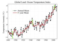 Nasa land-ocean temperature