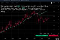 nafta in gospodarska rast ZDA