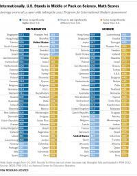 Slovenija je na testih PISA uvrščena visoko.