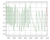 Razlika med UTC in TAI v sekundah se z vsako prestopno sekundo zmanjša.