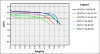 Primer, voltaža vs. napolnjenost