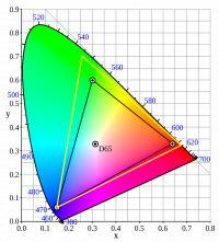 LCD-ji so prikazovali barve v črnem trikotniku, Pixel 2 pa v rumenem.