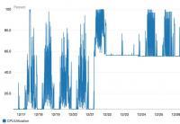 Obremenitev procesorja v AWS po namestitvi popravka naraste