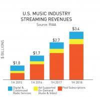 Prihodki ameriške glasbene industrije iz pretočnih storitev