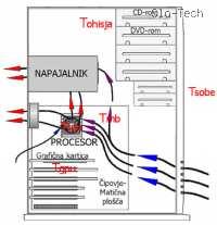 Slika 19: Točke merjenja temperature. Pogled v ohišje s strani