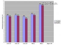 grafi temperatur